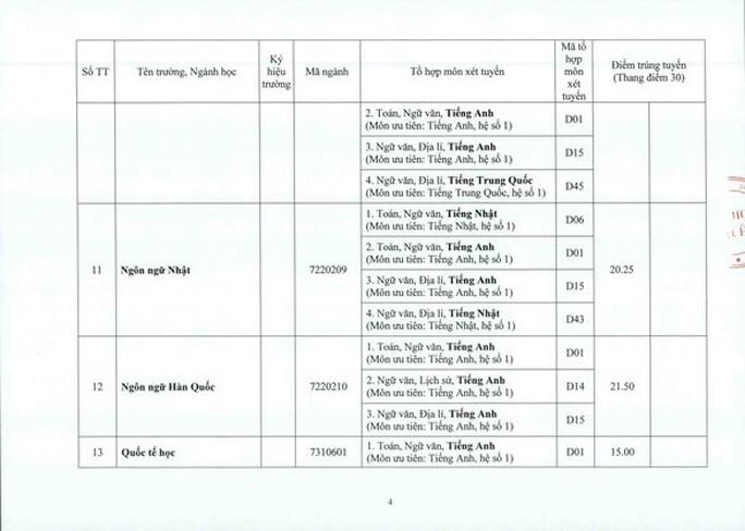 Khu vực phía Bắc: Điểm chuẩn ĐH Y Hà Nội từ 19,9 đến 26,75 - Ảnh 17.
