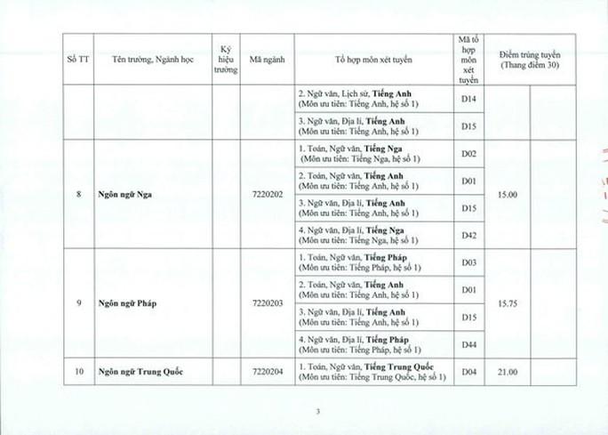 Khu vực phía Bắc: Điểm chuẩn ĐH Y Hà Nội từ 19,9 đến 26,75 - Ảnh 20.