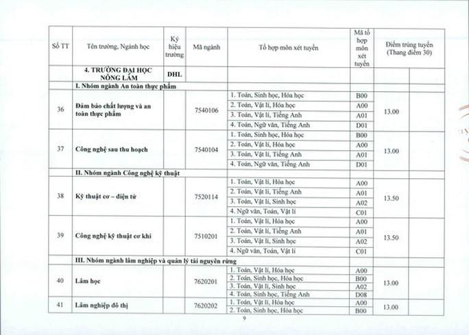 Khu vực phía Bắc: Điểm chuẩn ĐH Y Hà Nội từ 19,9 đến 26,75 - Ảnh 21.