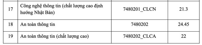 Điểm chuẩn Trường ĐH Công nghệ thông tin, Ngân hàng, Nha Trang  - Ảnh 2.
