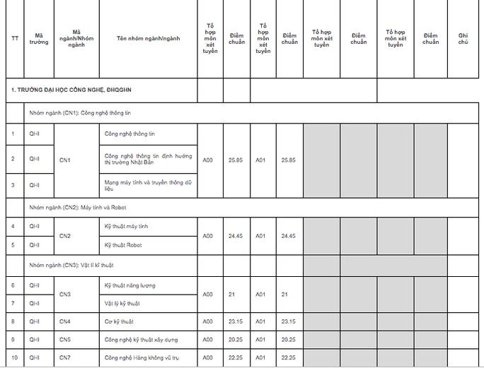 ĐH quốc gia Hà Nội công bố điểm chuẩn trúng tuyển: Cao nhất 25,5 điểm - Ảnh 1.