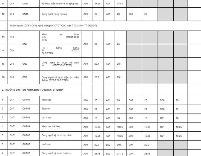 ĐH quốc gia Hà Nội công bố điểm chuẩn trúng tuyển: Cao nhất 25,5 điểm - Ảnh 2.