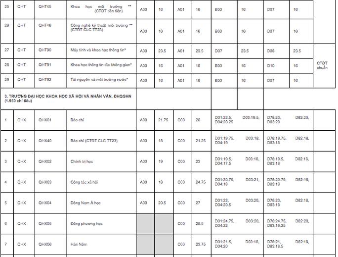 ĐH quốc gia Hà Nội công bố điểm chuẩn trúng tuyển: Cao nhất 25,5 điểm - Ảnh 4.