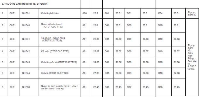 ĐH quốc gia Hà Nội công bố điểm chuẩn trúng tuyển: Cao nhất 25,5 điểm - Ảnh 8.