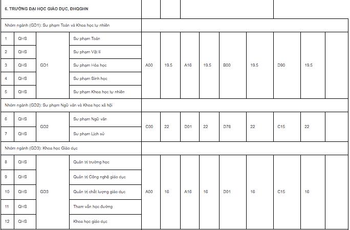 ĐH quốc gia Hà Nội công bố điểm chuẩn trúng tuyển: Cao nhất 25,5 điểm - Ảnh 9.