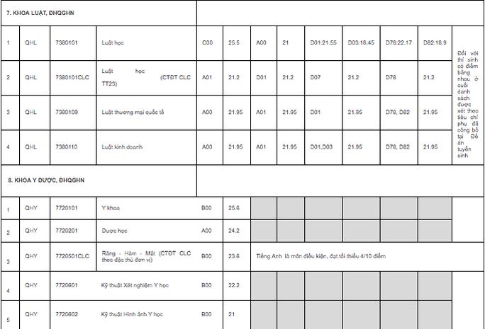 ĐH quốc gia Hà Nội công bố điểm chuẩn trúng tuyển: Cao nhất 25,5 điểm - Ảnh 10.