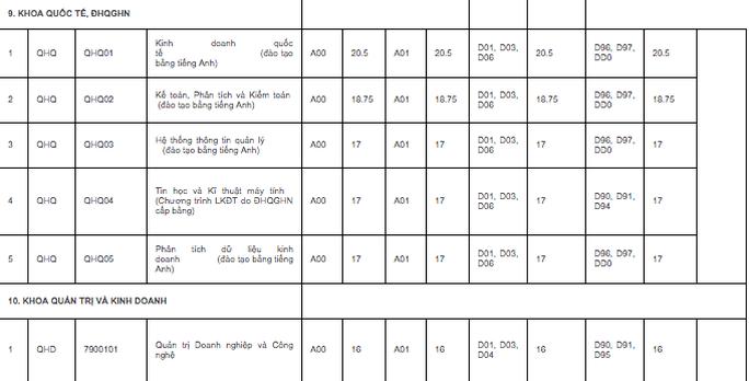 ĐH quốc gia Hà Nội công bố điểm chuẩn trúng tuyển: Cao nhất 25,5 điểm - Ảnh 11.