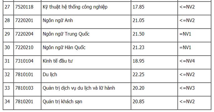 Điểm chuẩn Học viện Ngân hàng, ĐH Công Nghiệp Hà Nội, ĐH Thuỷ lợi - Ảnh 3.