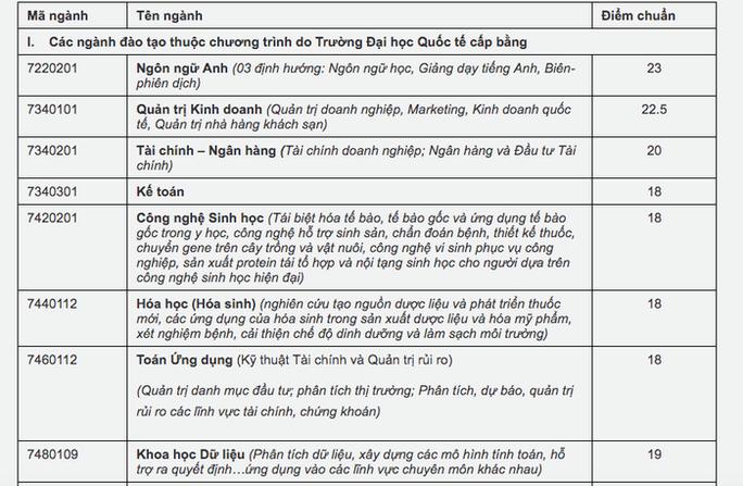Trường ĐH Mở, ĐH Quốc tế, ĐH Hồng Bàng công bố điểm chuẩn - Ảnh 3.