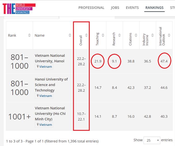 Hai trường ĐH Việt Nam lọt tốp bảng xếp hạng 1.000 trường đại học thế giới - Ảnh 2.