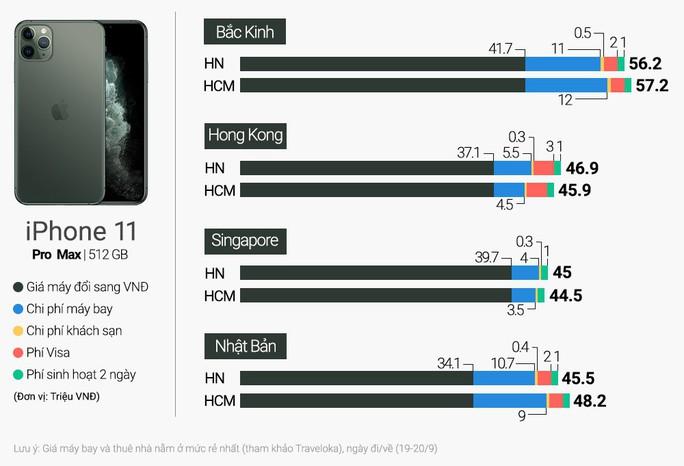 Người Việt nên đi Singapore mua iPhone 11 dù giá ở Hong Kong rẻ hơn - Ảnh 1.