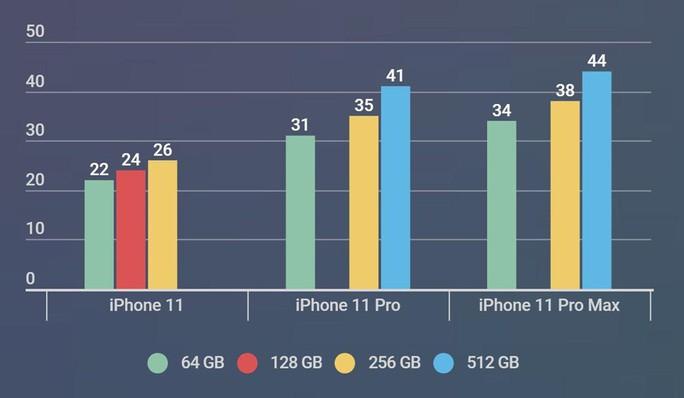 Người Việt nên đi Singapore mua iPhone 11 dù giá ở Hong Kong rẻ hơn - Ảnh 3.