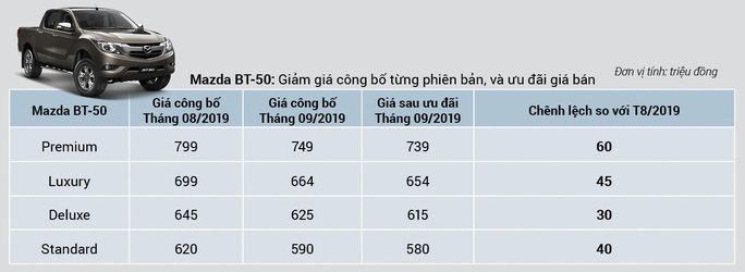 Mazda BT-50 có giá mới: giảm đến 60 triệu đồng  - Ảnh 1.