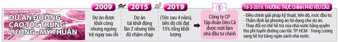 Đường Cao tốc Trung Lương - Mỹ Thuận: Hết tiền để thi công - Ảnh 4.