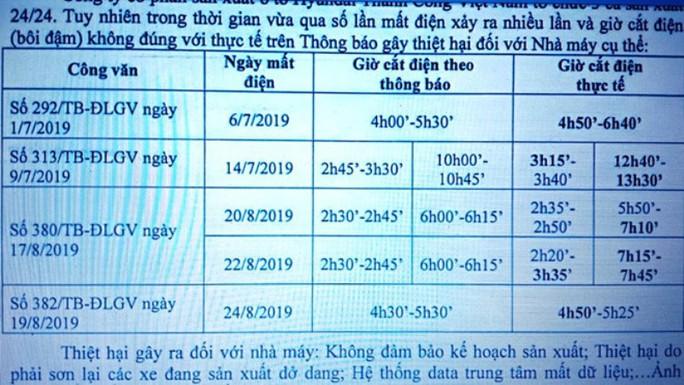 Thông báo một đằng cắt điện một nẻo, giám đốc điện lực ở Ninh Bình bị đình chỉ công tác - Ảnh 1.