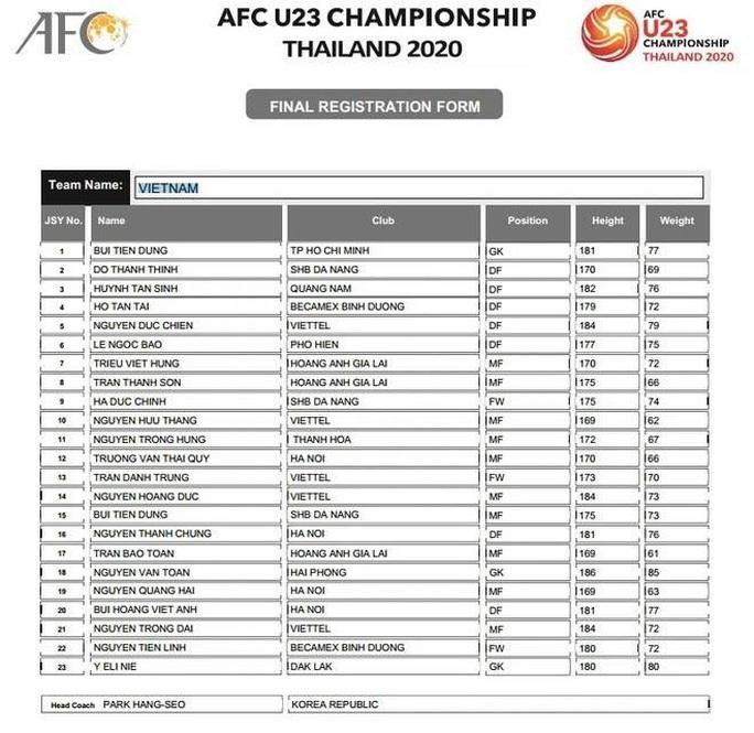 Không có tên Đình Trọng trong danh sách đăng kí dự giải U23 châu Á 2020? - Ảnh 1.