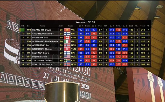 Hoàng Thị Duyên – Cô lực sĩ người Giáy vô địch World Cup cử tạ 2020 - Ảnh 2.