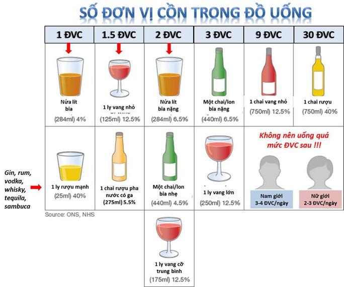 Sau khi uống rượu, bia bao lâu sẽ hết nồng độ cồn? - Ảnh 2.