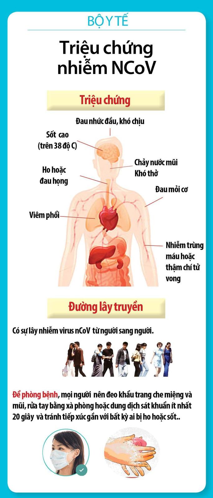 Việt kiều Mỹ nhiễm virus corona đã quá cảnh ở Vũ Hán 2 giờ - Ảnh 2.