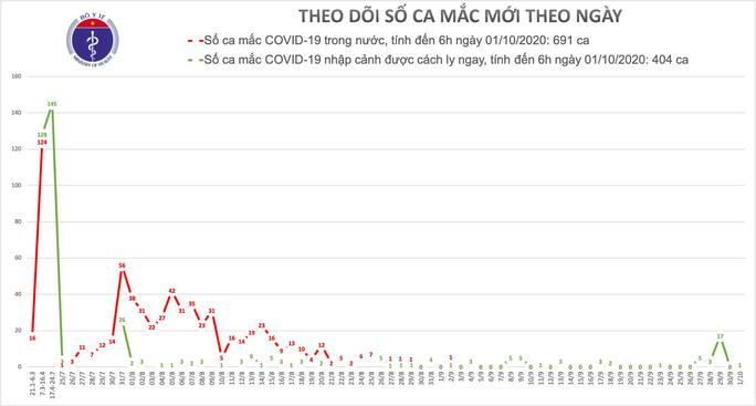 Ca bệnh Covid-19 thứ 1095 là một chuyên gia - Ảnh 1.