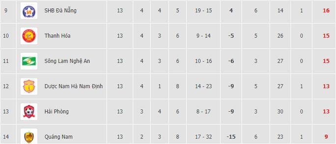 Thất bại trên sân khách, SHB Đà Nẵng và SLNA mất cơ hội tranh ngôi vô địch V-League - Ảnh 4.