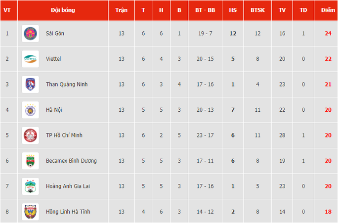 Thất bại trên sân khách, SHB Đà Nẵng và SLNA mất cơ hội tranh ngôi vô địch V-League - Ảnh 3.