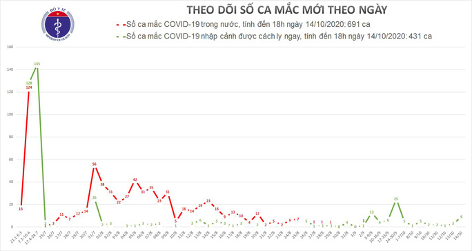 Phát hiện thêm 9 ca mắc Covid-19, Việt Nam có 1.122 ca bệnh - Ảnh 1.
