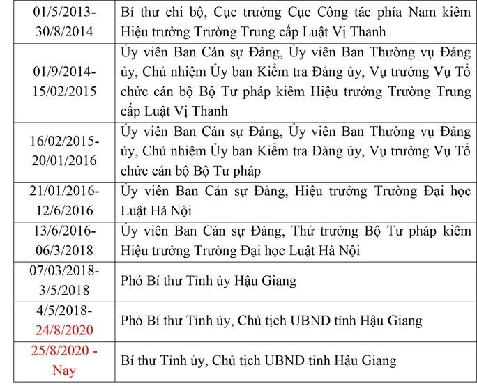 Ông Lê Tiến Châu tái đắc cử Bí thư Tỉnh ủy Hậu Giang - Ảnh 22.