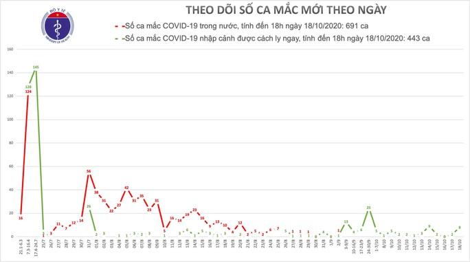 Thêm 8 ca mắc Covid-19, Việt Nam có 1.134 ca bệnh - Ảnh 1.