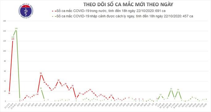 Thêm 4 trường hợp mắc mới, Việt Nam có 1.148 ca bệnh Covid-19 - Ảnh 1.