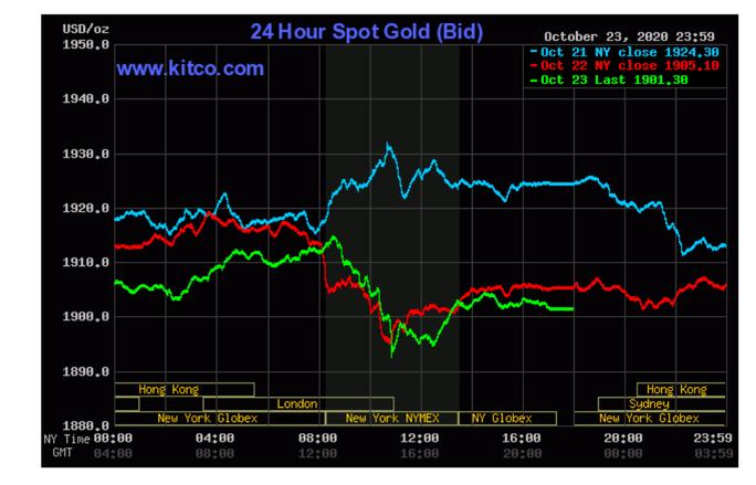 Giá vàng hôm nay 25-10: Vàng SJC tiếp tục lao dốc mạnh - Ảnh 3.
