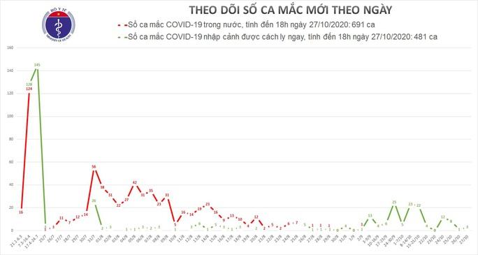 Thêm 3 ca mắc Covid-19 mới, Việt Nam có 1.172 ca bệnh - Ảnh 1.