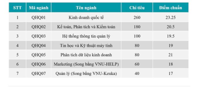 Điểm chuẩn trúng tuyển cao nhất Trường ĐH Bách khoa Hà Nội: 29,04 - Ảnh 4.