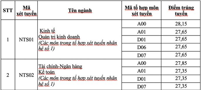 Trường ĐH Ngoại thương, ĐH Quốc tế Sài Gòn công bố điểm chuẩn - Ảnh 2.