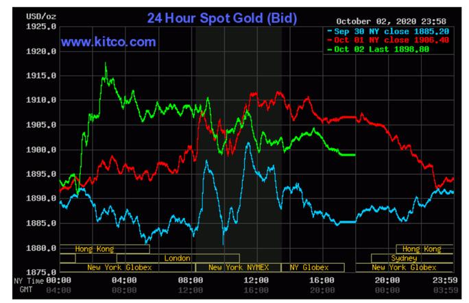 Giá vàng hôm nay 4-10: Đồng loạt dự báo giá vàng đi lên - Ảnh 2.