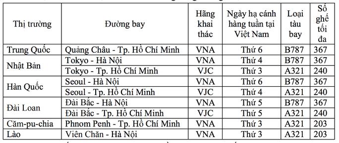 Xin ý kiến Hà Nội, TP HCM về các chuyến bay quốc tế tiếp theo - Ảnh 1.