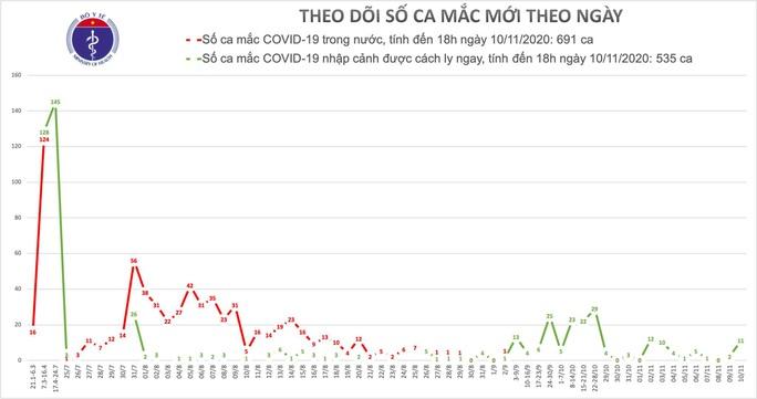 Thêm 10 ca mắc Covid-19 mới, Việt Nam có 1.226 ca bệnh - Ảnh 1.