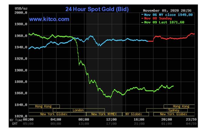 Giá vàng hôm nay 10-11: Giảm mạnh 2,2 triệu đồng/lượng, khi có tin tốt về vacxin Covid - 19 - Ảnh 3.