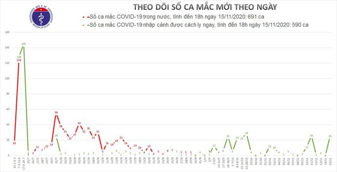 Thêm 25 người mắc Covid-19 trong ngày 15-11, Việt Nam có 1.281 ca bệnh - Ảnh 1.