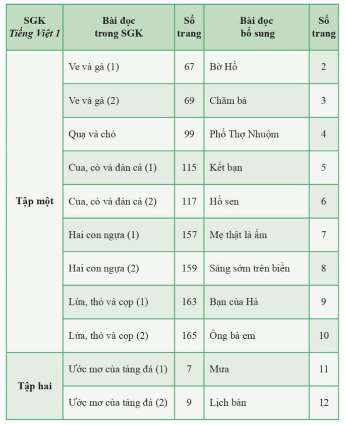 SGK Tiếng Việt lớp 1 bộ Cánh Diều được nhà xuất bảz điều chỉnh như thế nào? - Ảnh 2.