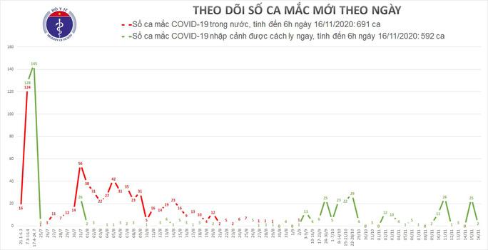 Thêm 2 ca mắc Covid-19 mới, Việt Nam có 1.281 ca bệnh - Ảnh 1.