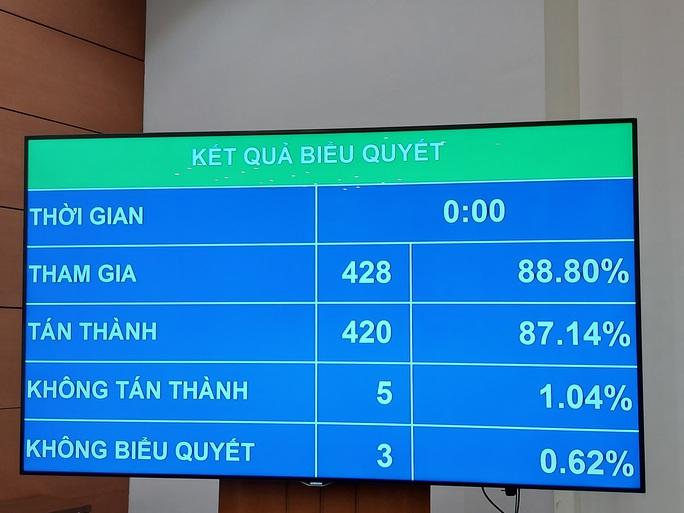 Quốc hội thông qua Nghị quyết về tổ chức chính quyền đô thị tại TP HCM - Ảnh 1.