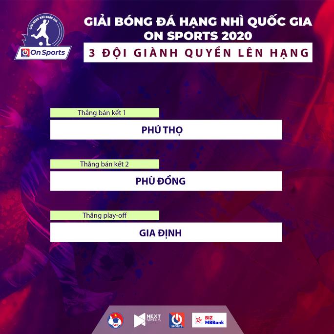Phú Thọ, Phù Đổng, Gia Định xứng đáng lên chơi giải hạng nhất - Ảnh 1.