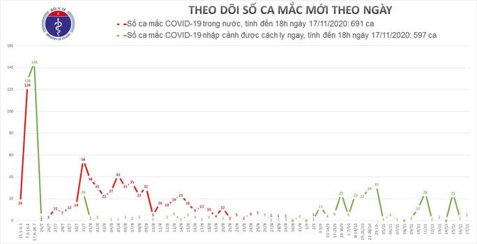5 người nhập cảnh mắc Covid-19, Việt Nam có 1.288 ca bệnh - Ảnh 1.