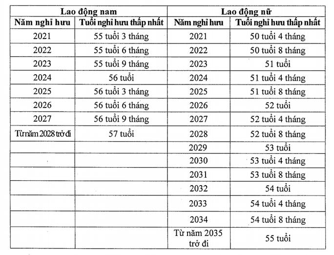 Chi tiết lộ trình tăng tuổi nghỉ hưu với người lao động từ 2021 - Ảnh 3.