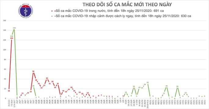 Chiều 25-11, Việt Nam có thêm 5 ca mắc Covid-19 mới - Ảnh 1.