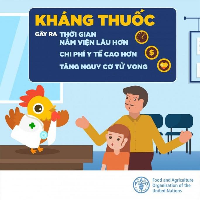 Vi khuẩn kháng kháng sinh tại Việt Nam ở mức độ nghiêm trọng - Ảnh 2.