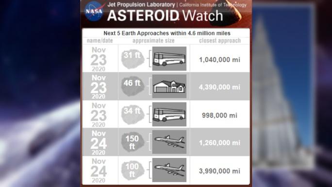 Thiên thạch khổng lồ sắp ghé thăm Trái đất - Ảnh 1.