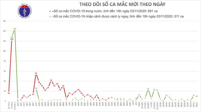 Thêm 10 ca mắc Covid-19, Việt Nam có 1.202 ca bệnh - Ảnh 1.