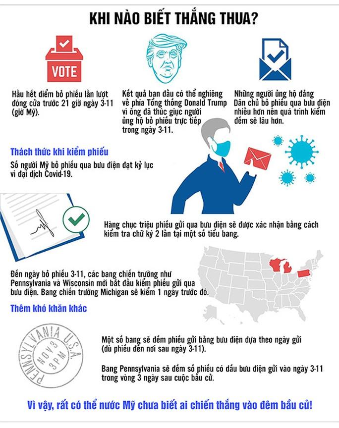 Bầu cử Mỹ: Thắng - thua chờ phiếu bầu qua thư? - Ảnh 1.
